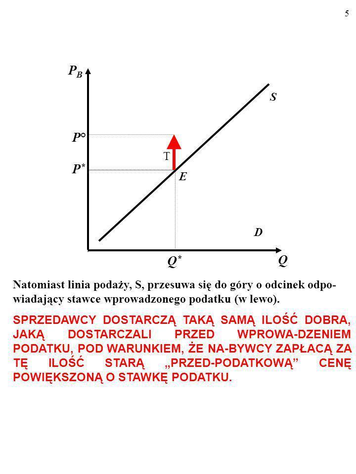 PBS. P° T. P* E. D. Q* Q. Natomiast linia podaży, S, przesuwa się do góry o odcinek odpo-wiadający stawce wprowadzonego podatku (w lewo).