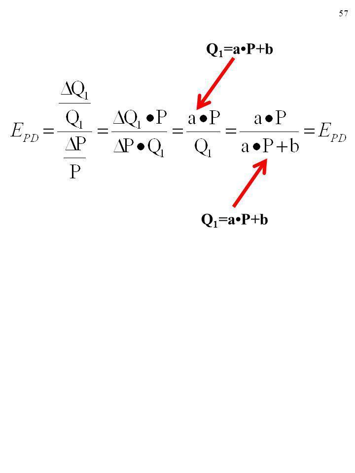 Q1=a•P+b Q1=a•P+b