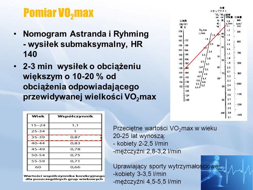 Pomiar VO2max Nomogram Astranda i Ryhming - wysiłek submaksymalny, HR 140.