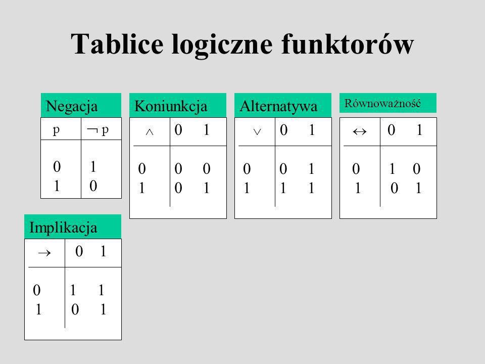 Tablice logiczne funktorów