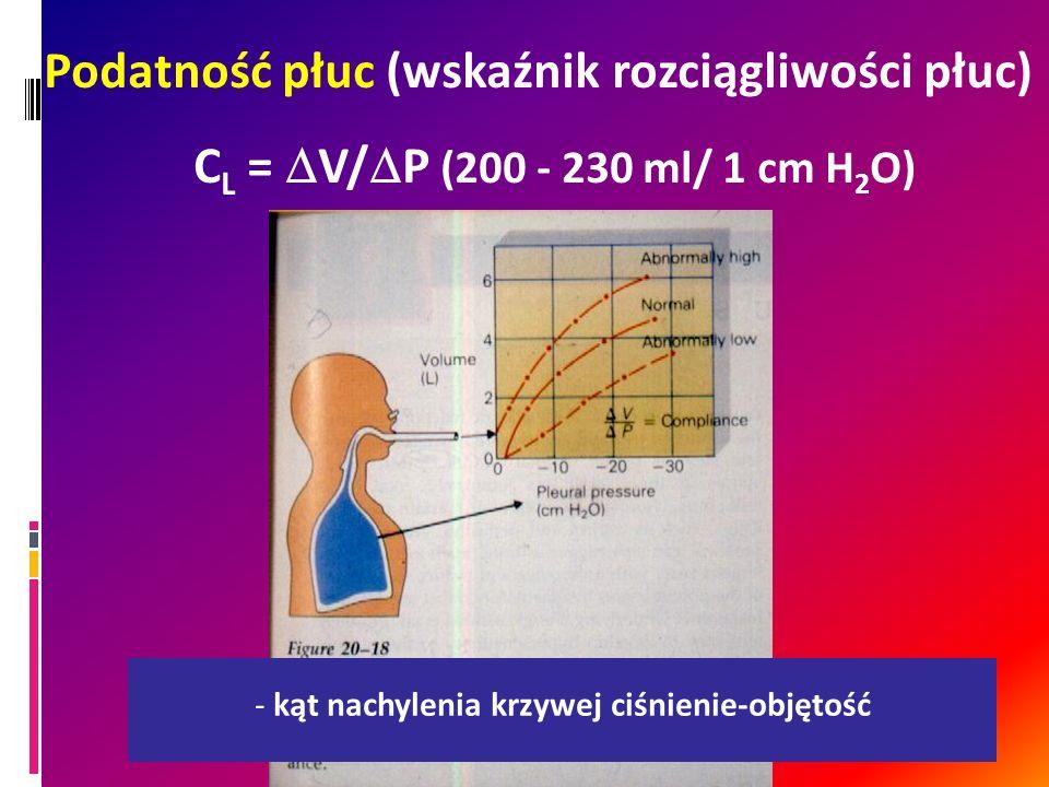 Podatność płuc (wskaźnik rozciągliwości płuc)