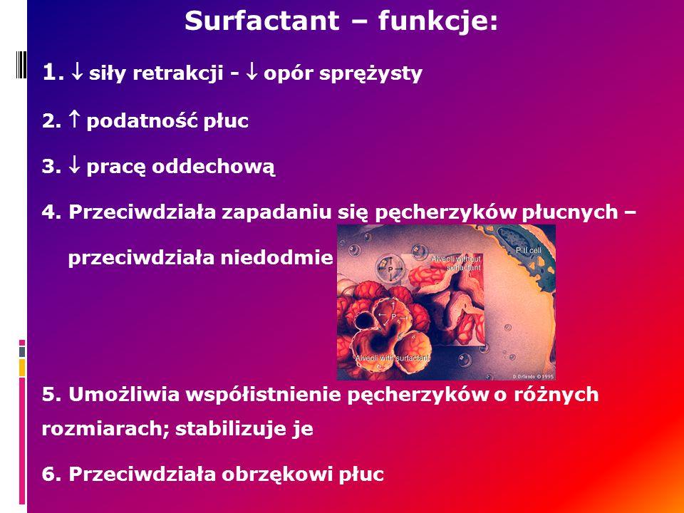 Surfactant – funkcje: 1.  siły retrakcji -  opór sprężysty