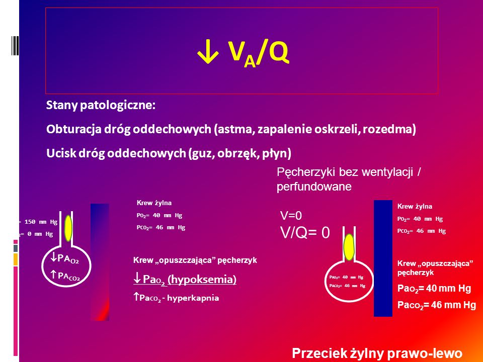 ↓ VA/Q Stany patologiczne: