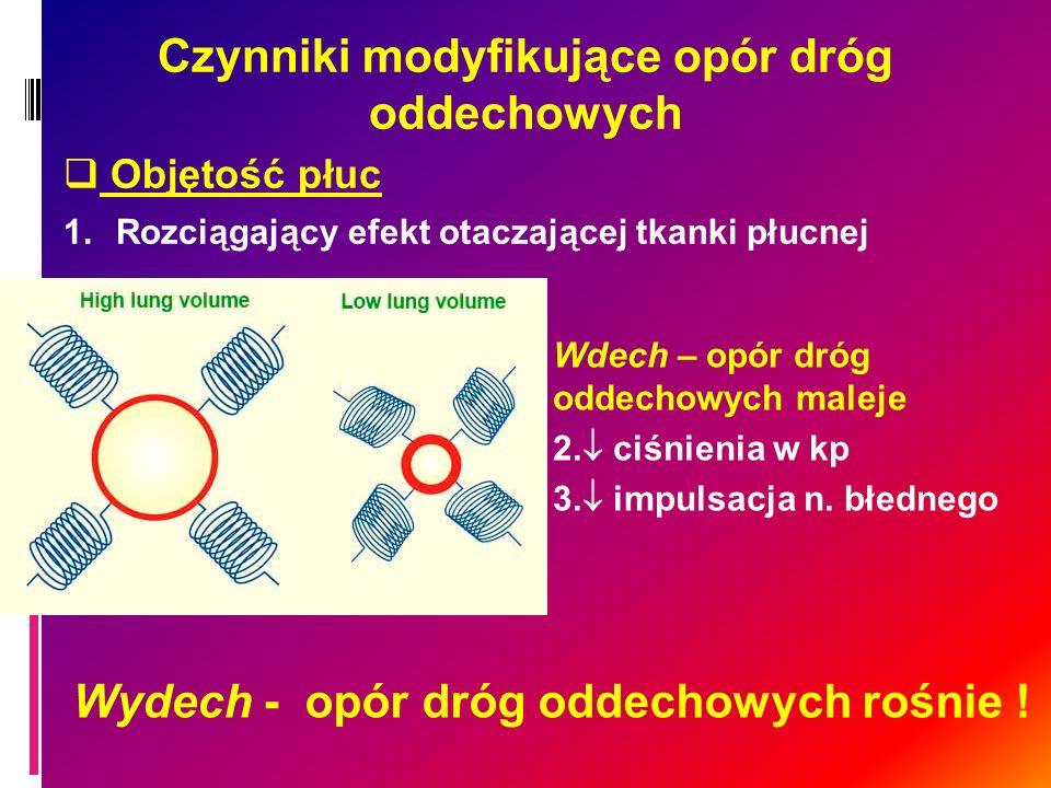 Czynniki modyfikujące opór dróg oddechowych