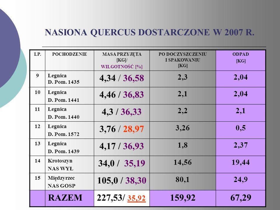 NASIONA QUERCUS DOSTARCZONE W 2007 R.