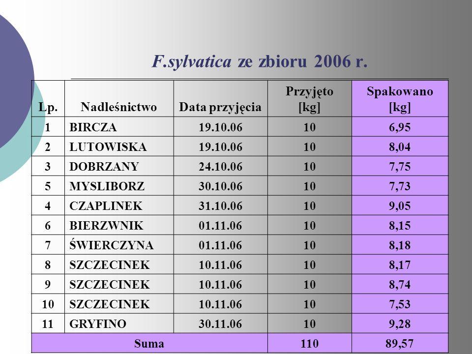 F.sylvatica ze zbioru 2006 r. Lp. Nadleśnictwo Data przyjęcia
