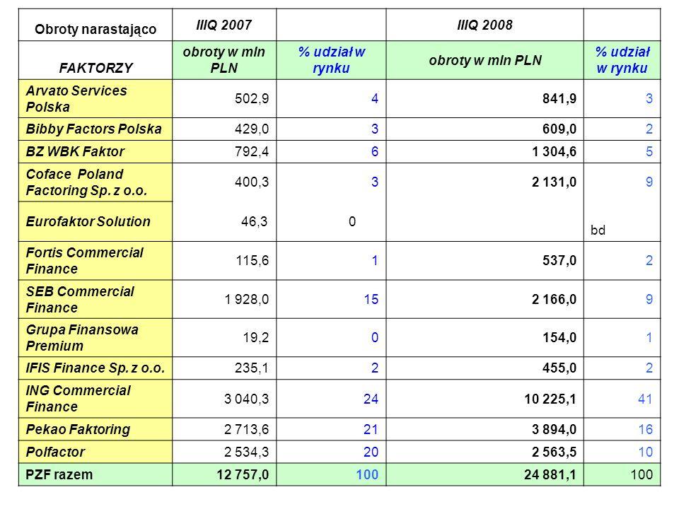 Obroty narastającoIIIQ 2007. IIIQ 2008. FAKTORZY. obroty w mln PLN. % udział w rynku. Arvato Services Polska.