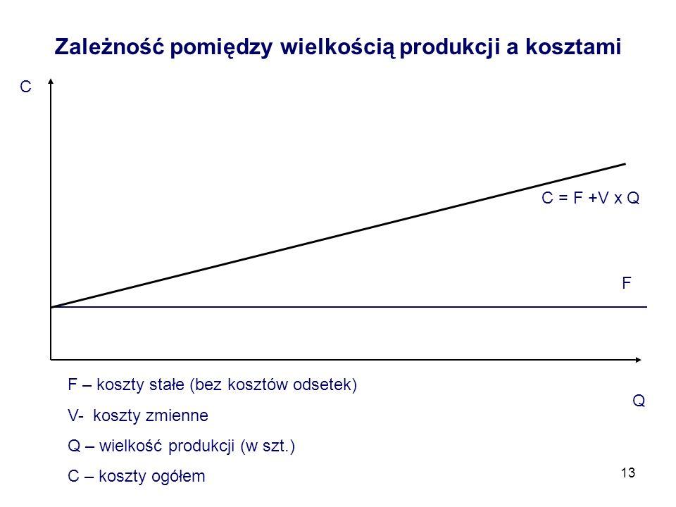 Zależność pomiędzy wielkością produkcji a kosztami