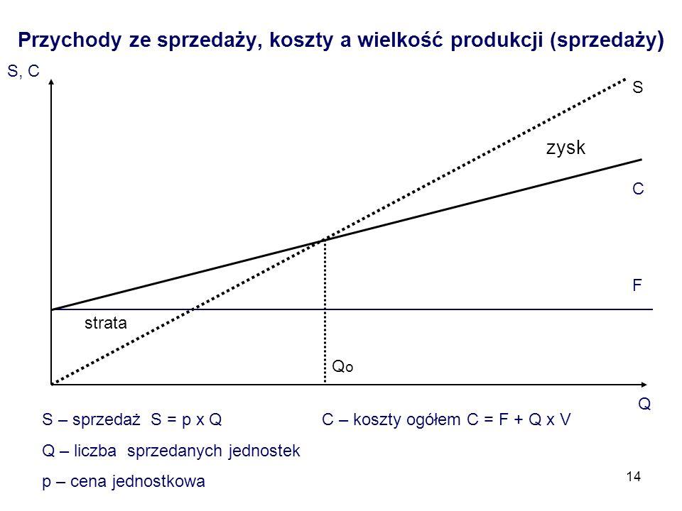 Przychody ze sprzedaży, koszty a wielkość produkcji (sprzedaży)