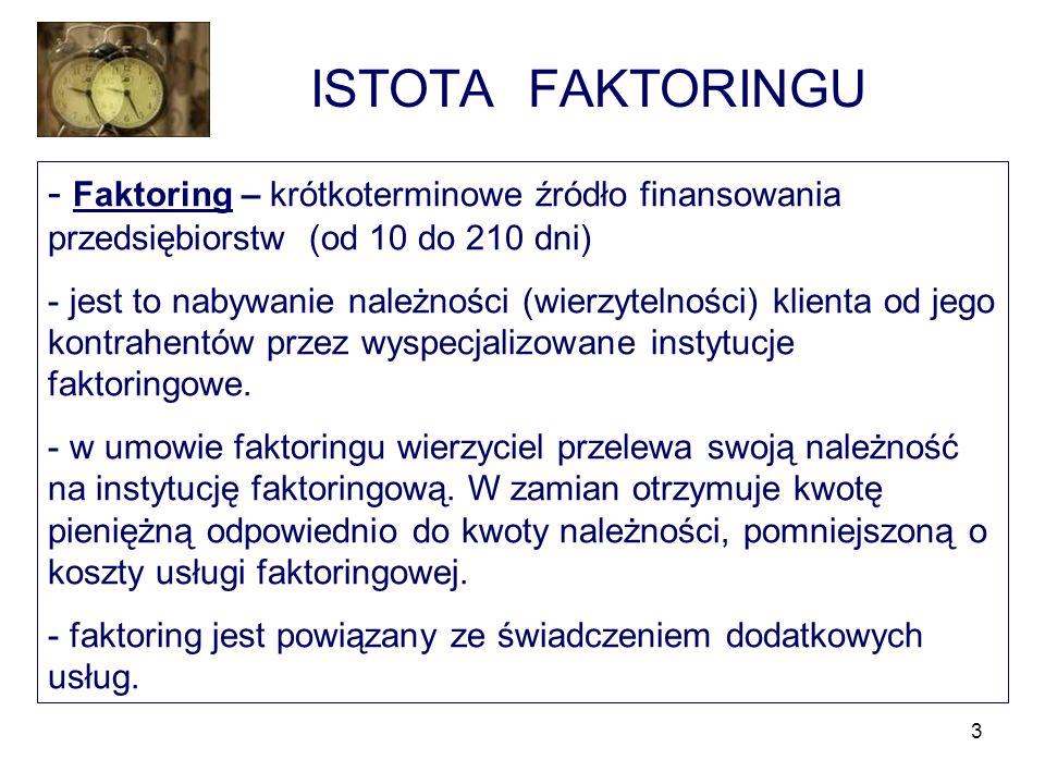 ISTOTA FAKTORINGU Faktoring – krótkoterminowe źródło finansowania przedsiębiorstw (od 10 do 210 dni)