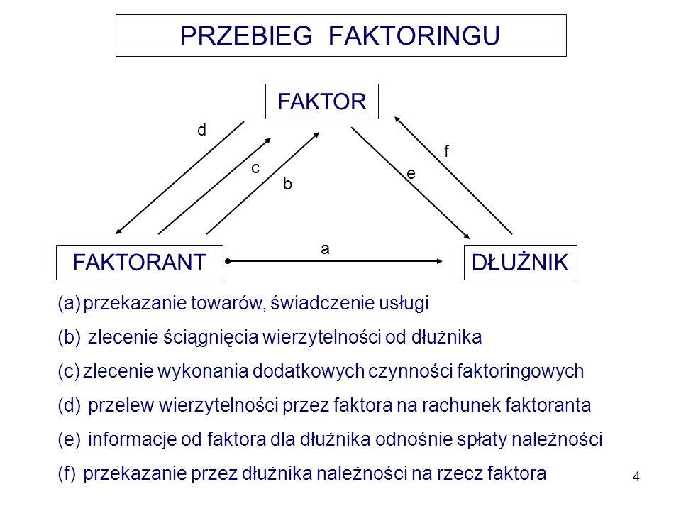 PRZEBIEG FAKTORINGU FAKTOR FAKTORANT DŁUŻNIK