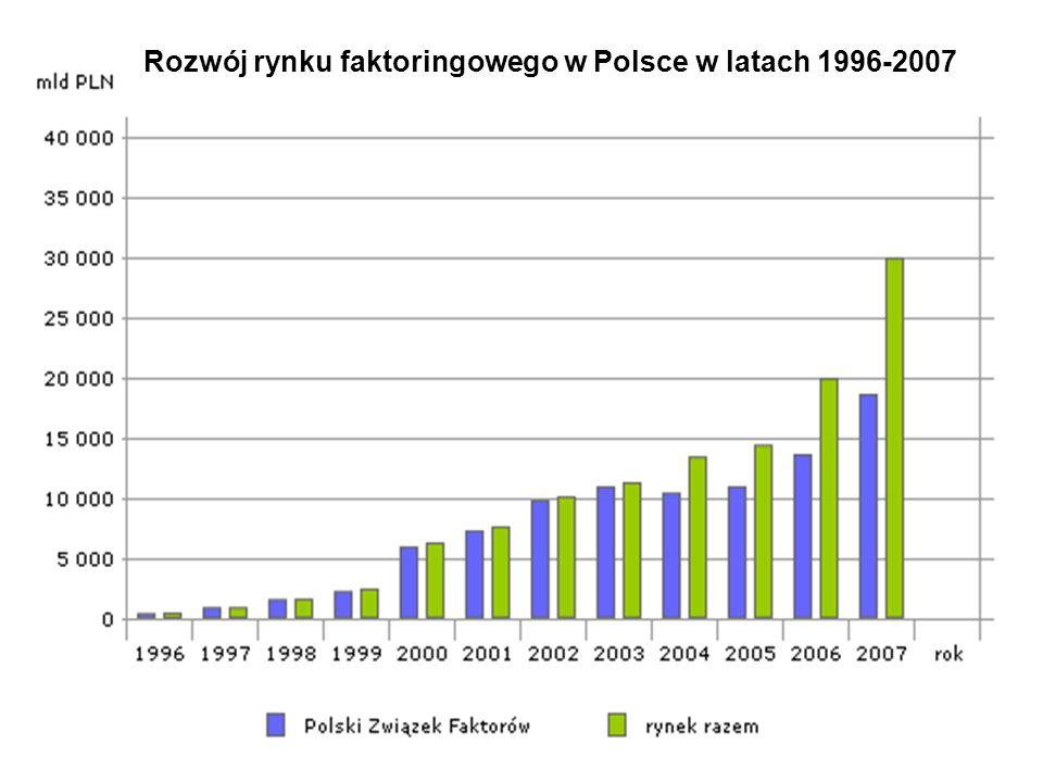 Rozwój rynku faktoringowego w Polsce w latach 1996-2007