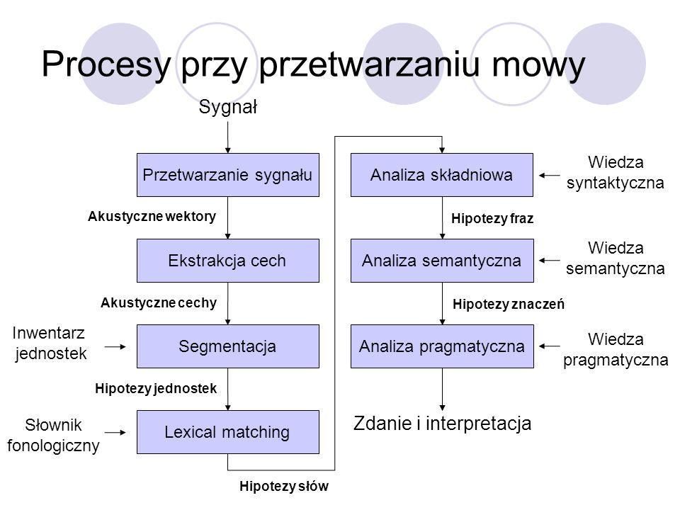 Procesy przy przetwarzaniu mowy