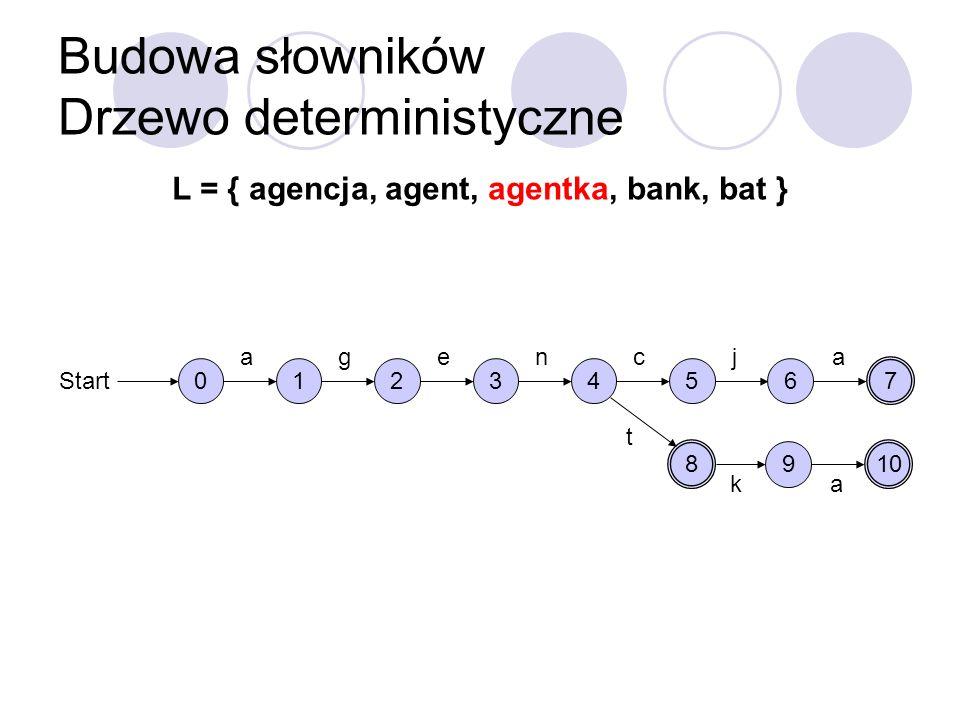 Budowa słowników Drzewo deterministyczne