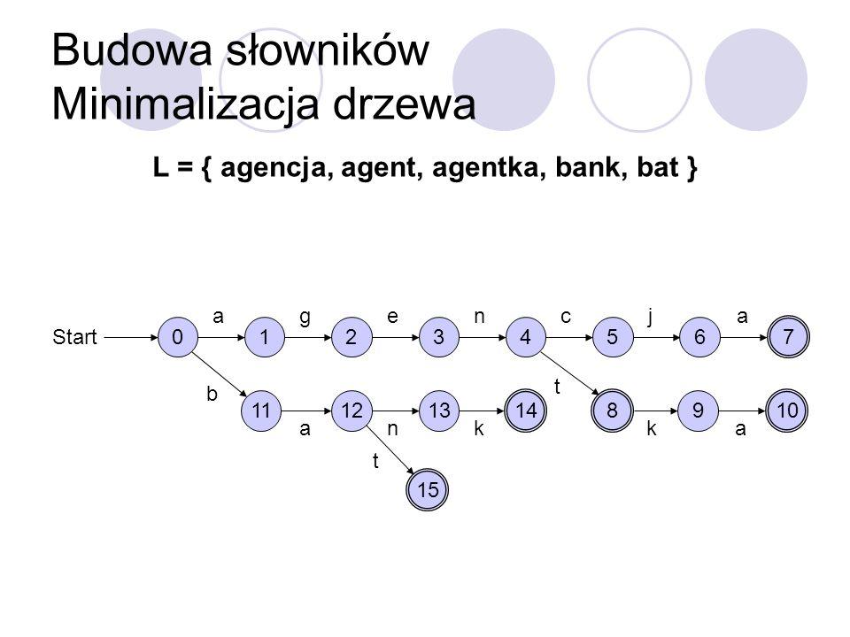 Budowa słowników Minimalizacja drzewa