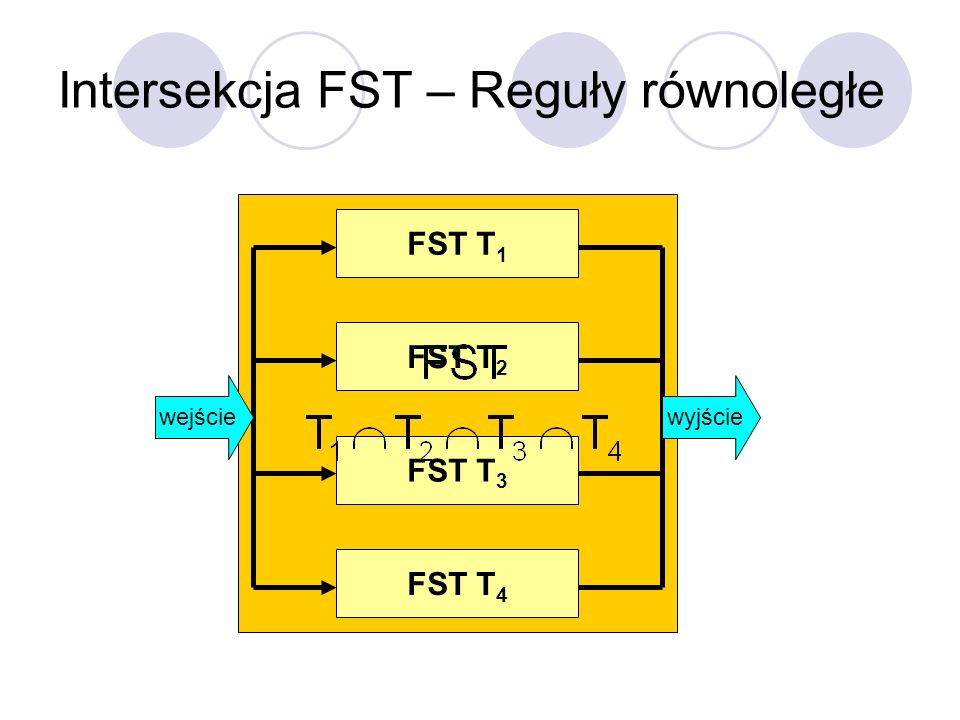 Intersekcja FST – Reguły równoległe