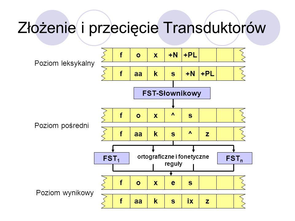 Złożenie i przecięcie Transduktorów