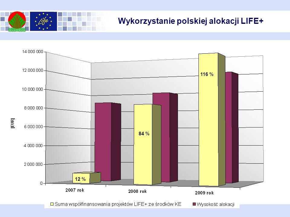 Wykorzystanie polskiej alokacji LIFE+