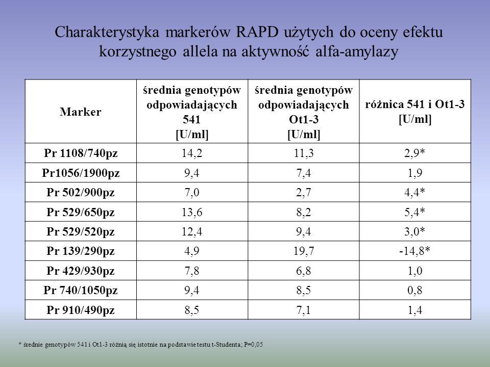 Charakterystyka markerów RAPD użytych do oceny efektu korzystnego allela na aktywność alfa-amylazy
