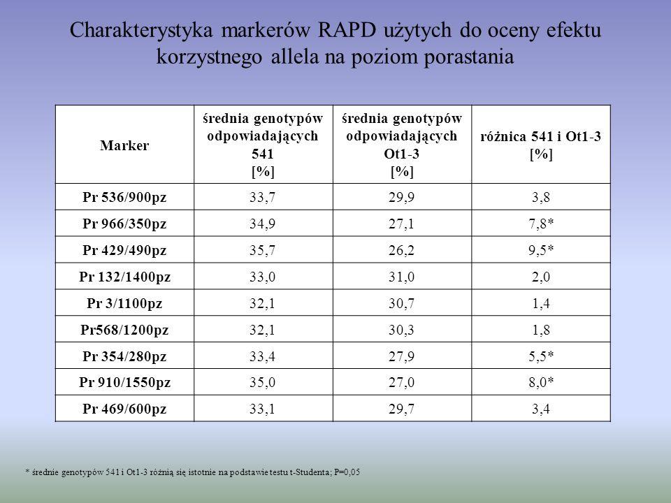Charakterystyka markerów RAPD użytych do oceny efektu korzystnego allela na poziom porastania