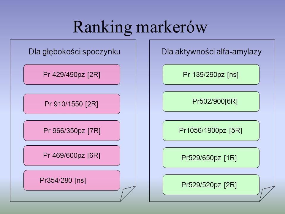 Ranking markerów Dla głębokości spoczynku Dla aktywności alfa-amylazy