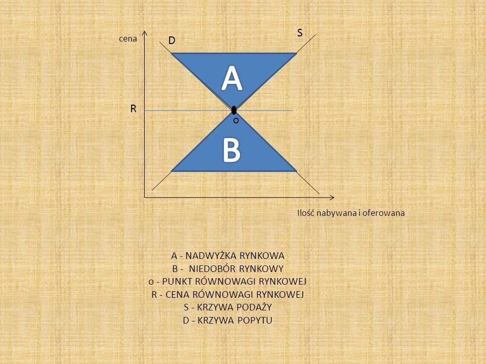 A B S D R o A - NADWYŻKA RYNKOWA B - NIEDOBÓR RYNKOWY