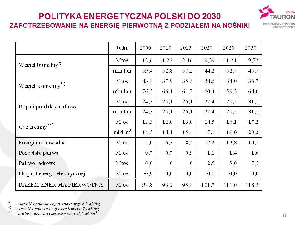 POLITYKA ENERGETYCZNA POLSKI DO 2030