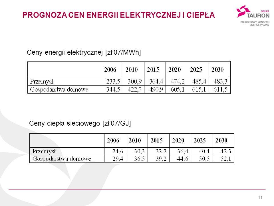 PROGNOZA CEN ENERGII ELEKTRYCZNEJ I CIEPŁA