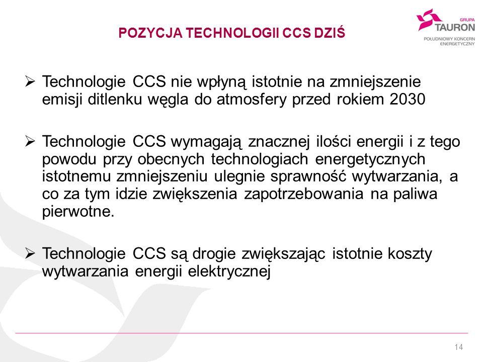 POZYCJA TECHNOLOGII CCS DZIŚ