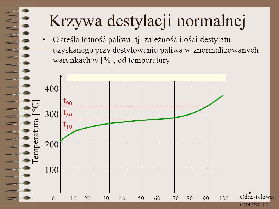 Krzywa destylacji normalnej