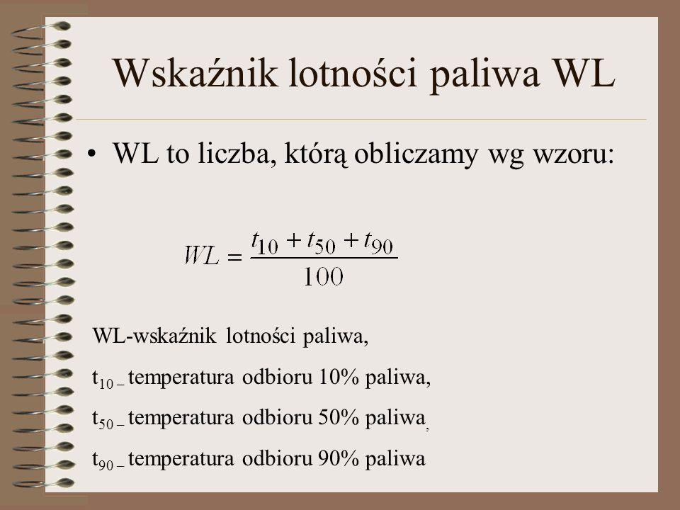 Wskaźnik lotności paliwa WL