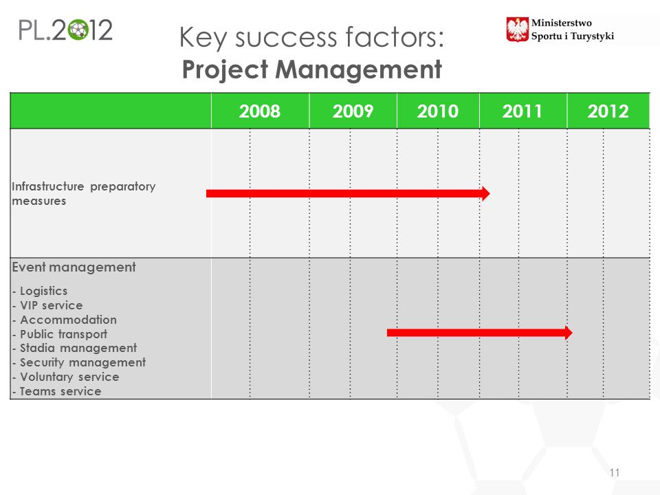 Key success factors: Project Management