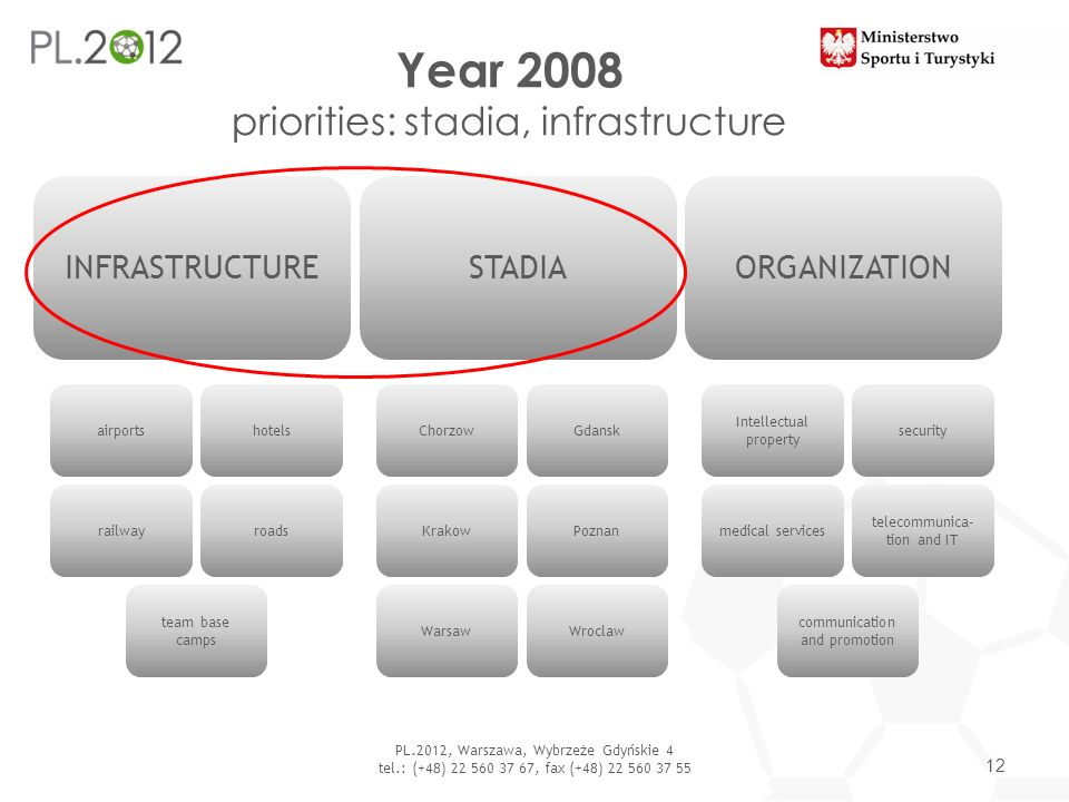 Year 2008 priorities: stadia, infrastructure