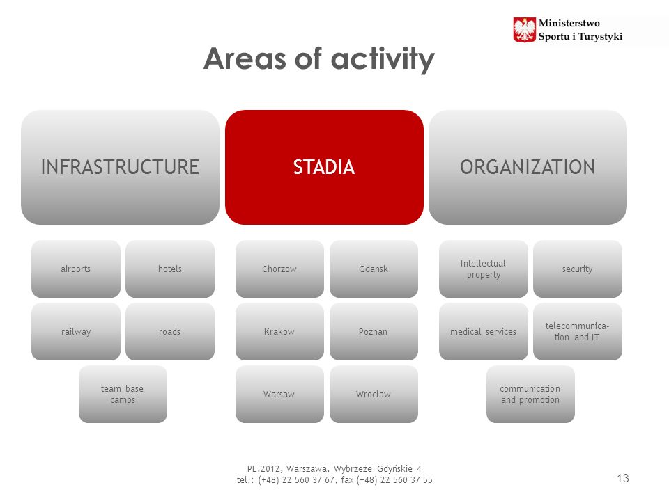 Areas of activity INFRASTRUCTURE STADIA ORGANIZATION airports hotels
