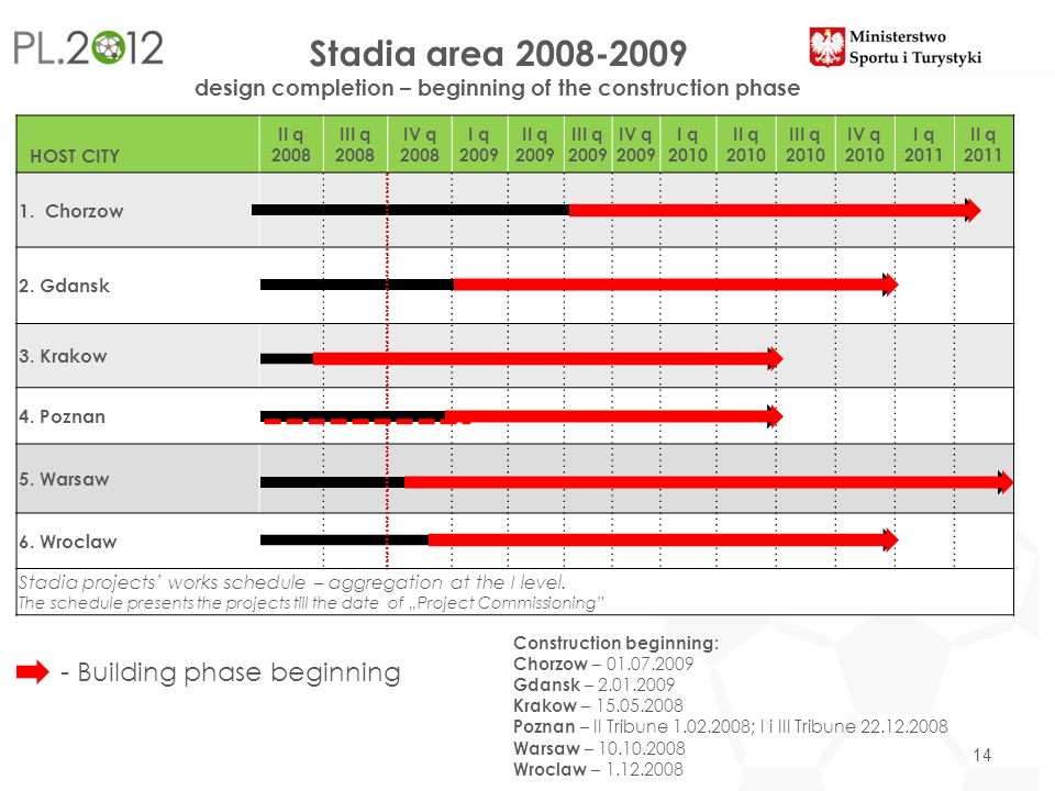 Stadia area design completion – beginning of the construction phase