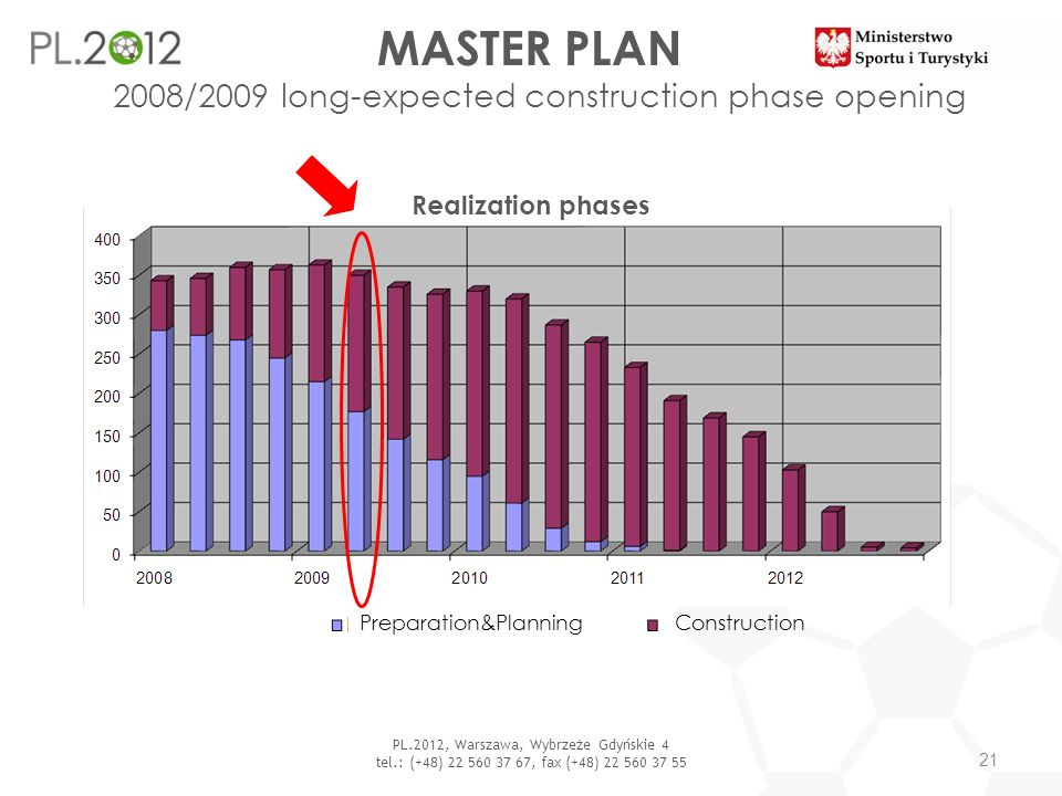 MASTER PLAN 2008/2009 long-expected construction phase opening