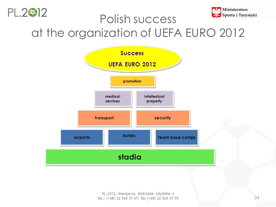 Polish success at the organization of UEFA EURO 2012