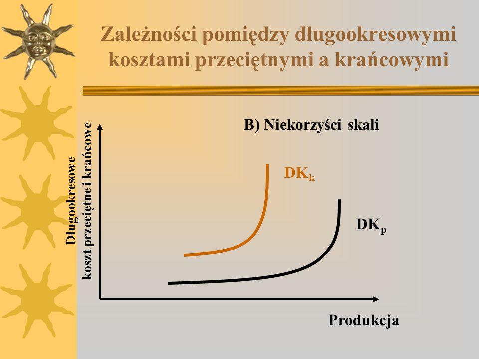 Zależności pomiędzy długookresowymi kosztami przeciętnymi a krańcowymi
