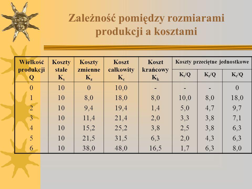 Zależność pomiędzy rozmiarami produkcji a kosztami
