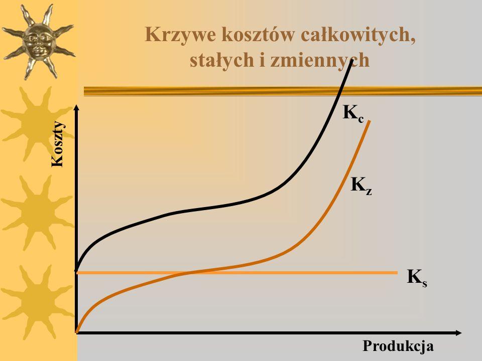 Krzywe kosztów całkowitych, stałych i zmiennych