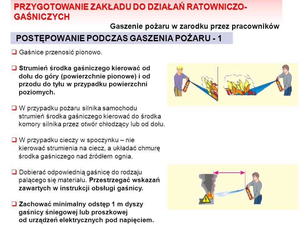 POSTĘPOWANIE PODCZAS GASZENIA POŻARU - 1