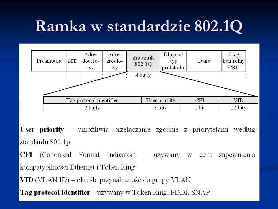 Ramka w standardzie 802.1Q