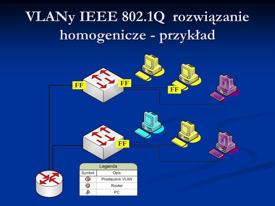 VLANy IEEE 802.1Q rozwiązanie homogenicze - przykład