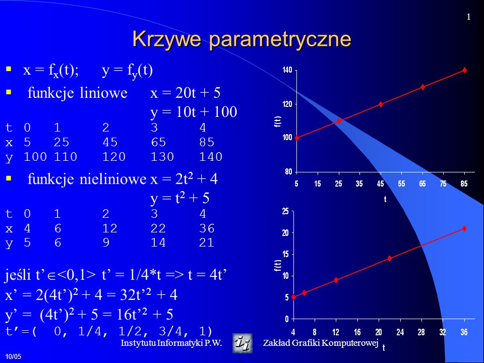 Krzywe parametryczne x = fx(t); y = fy(t) funkcje liniowe x = 20t + 5