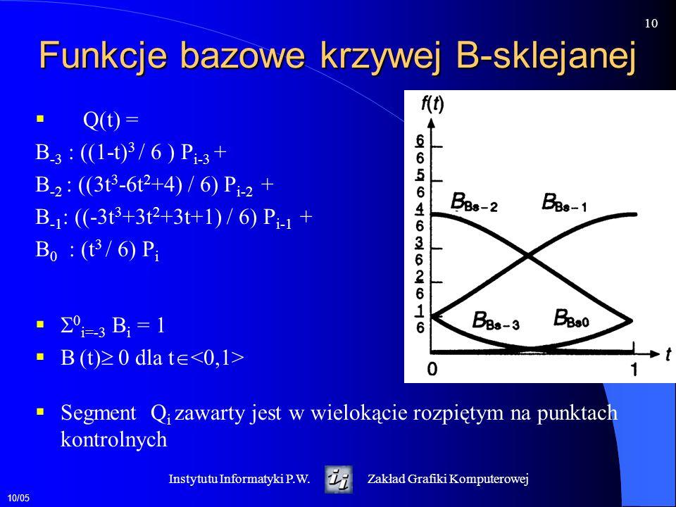 Funkcje bazowe krzywej B-sklejanej