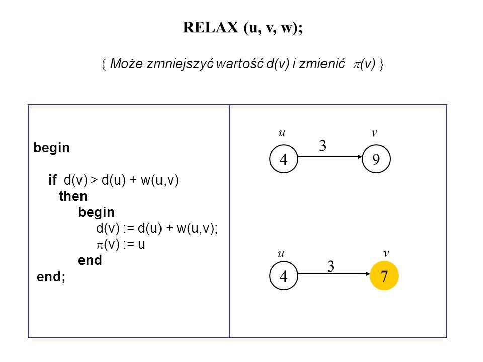 { Może zmniejszyć wartość d(v) i zmienić (v) }