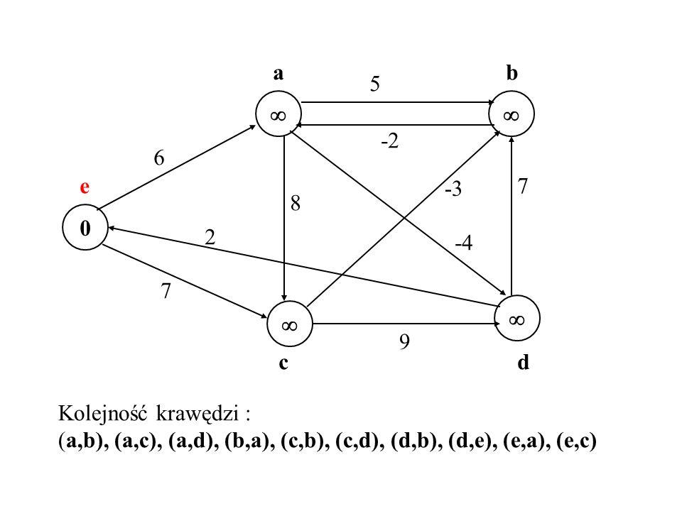 a b. 5.   -2. 6. e. -3. 7. 8. 2. -4. 7.   9. c. d. Kolejność krawędzi :