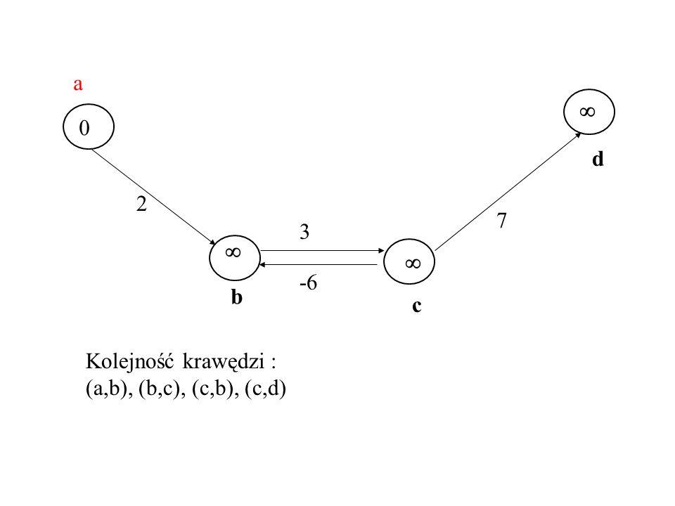a s  s d 2 7 3 s  f  -6 b c Kolejność krawędzi : (a,b), (b,c), (c,b), (c,d)