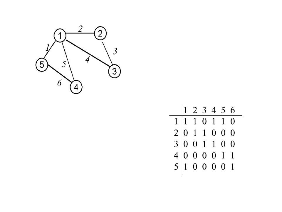 2 1. 3. 4. 5. 6. 1 2 3 4 5 6. 1 1 1 0 1 1 0. 2 0 1 1 0 0 0. 3 0 0 1 1 0 0.