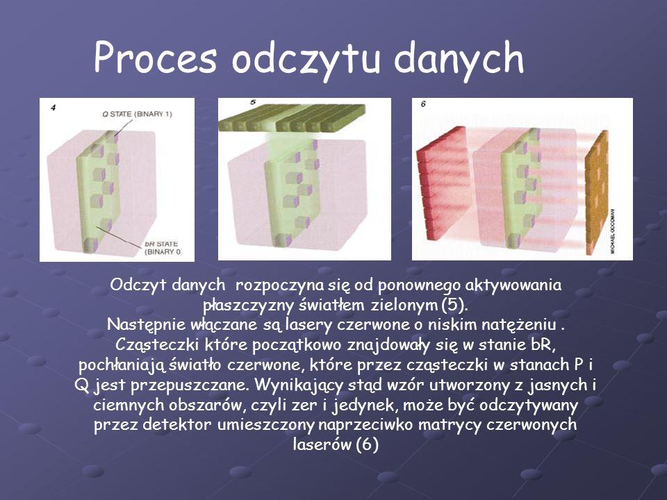 Proces odczytu danychOdczyt danych rozpoczyna się od ponownego aktywowania płaszczyzny światłem zielonym (5).